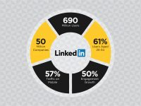 KM 101: Using LinkedIn to Grow Your Business